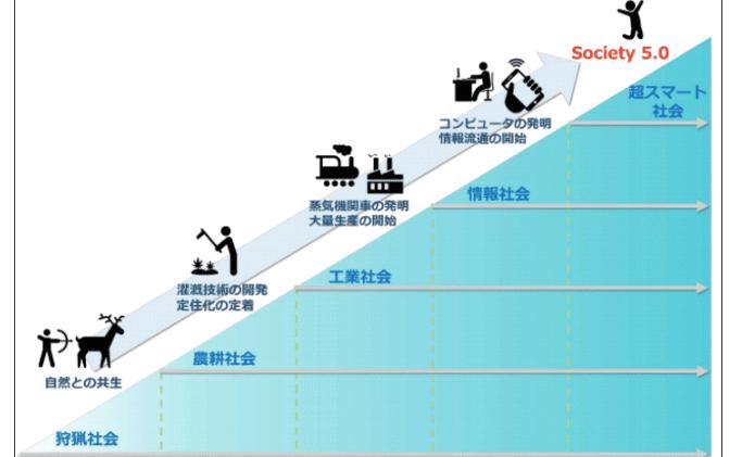 IoTから発生する超スマート社会について